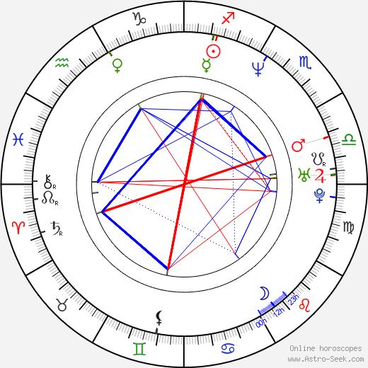 Victoria Masina birth chart, Victoria Masina astro natal horoscope, astrology