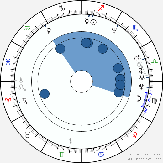 Wojciech Kalarus wikipedia, horoscope, astrology, instagram