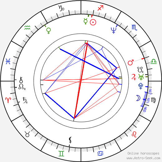Wojciech Kalarus astro natal birth chart, Wojciech Kalarus horoscope, astrology