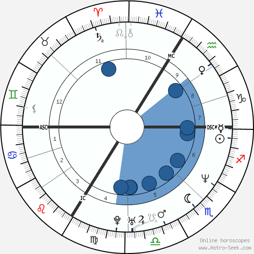 Yannick Alléno wikipedia, horoscope, astrology, instagram