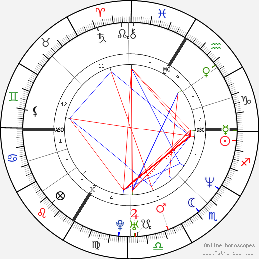 Yannick Alléno birth chart, Yannick Alléno astro natal horoscope, astrology