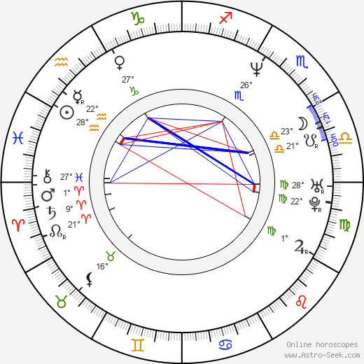 Agnieszka Glinska birth chart, biography, wikipedia 2020, 2021