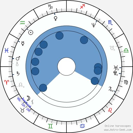 Akira Yamaoka wikipedia, horoscope, astrology, instagram