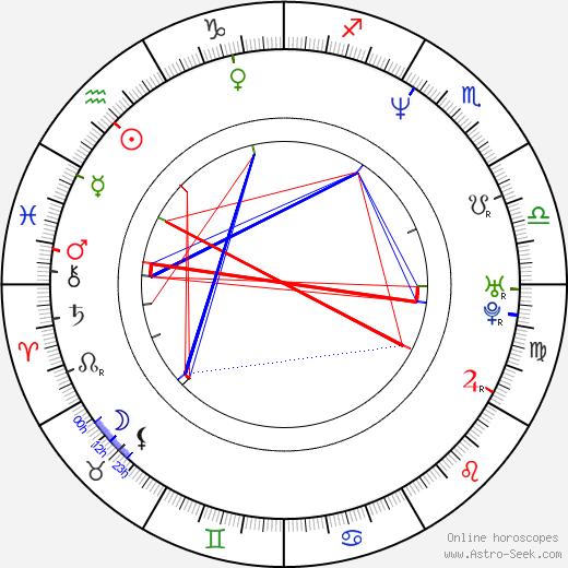 Akira Yamaoka astro natal birth chart, Akira Yamaoka horoscope, astrology