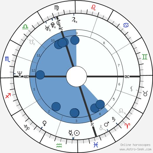 Alain Feutrier wikipedia, horoscope, astrology, instagram