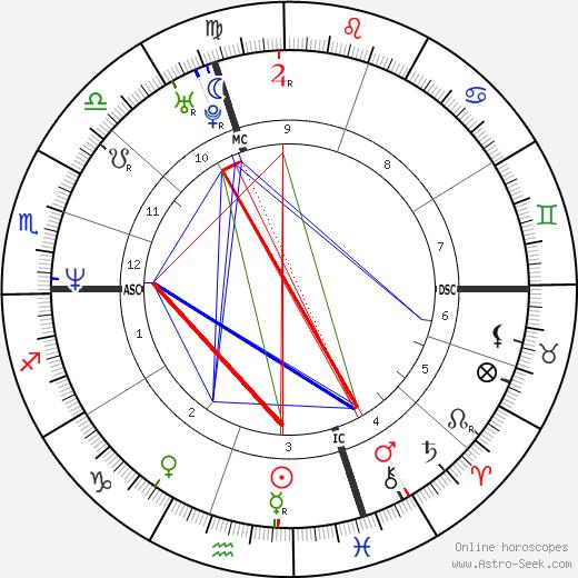 Alain Feutrier astro natal birth chart, Alain Feutrier horoscope, astrology