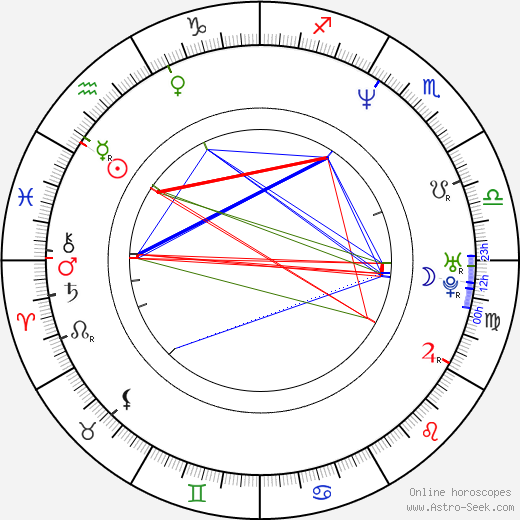 Aleksandr Yakimchuk birth chart, Aleksandr Yakimchuk astro natal horoscope, astrology