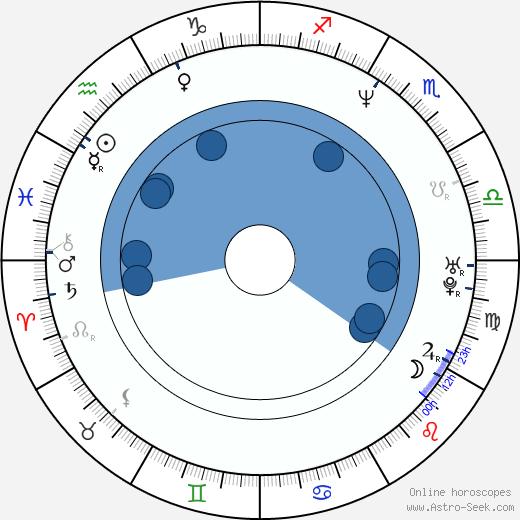 Alicia Borrachero wikipedia, horoscope, astrology, instagram