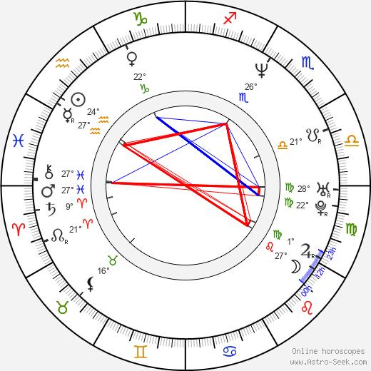 Alicia Borrachero birth chart, biography, wikipedia 2020, 2021