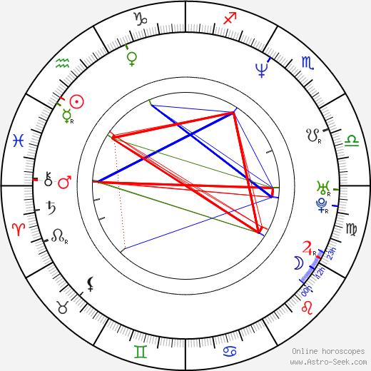 Alicia Borrachero birth chart, Alicia Borrachero astro natal horoscope, astrology
