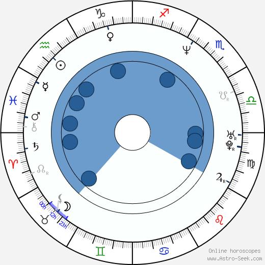 Ann Pollmann wikipedia, horoscope, astrology, instagram