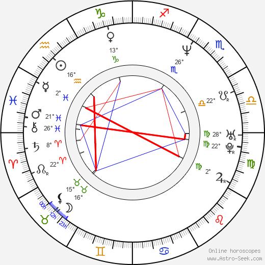 Ann Pollmann birth chart, biography, wikipedia 2020, 2021
