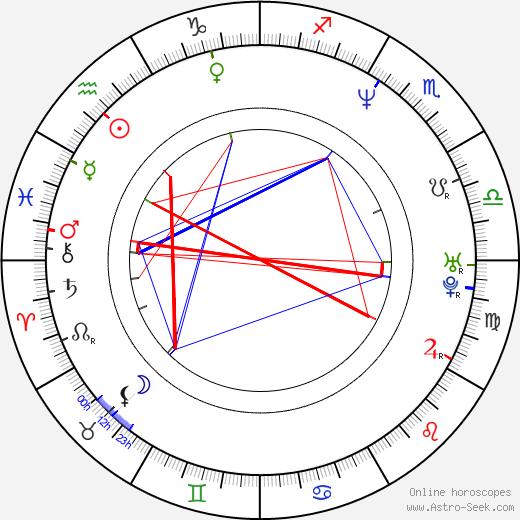 Ann Pollmann birth chart, Ann Pollmann astro natal horoscope, astrology