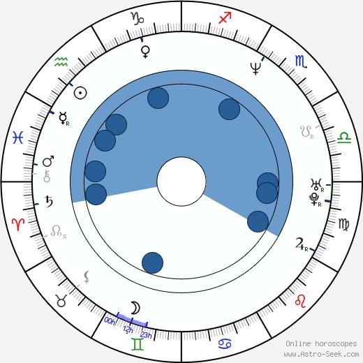 April Stewart wikipedia, horoscope, astrology, instagram