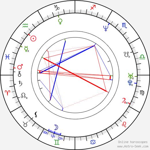 April Stewart birth chart, April Stewart astro natal horoscope, astrology