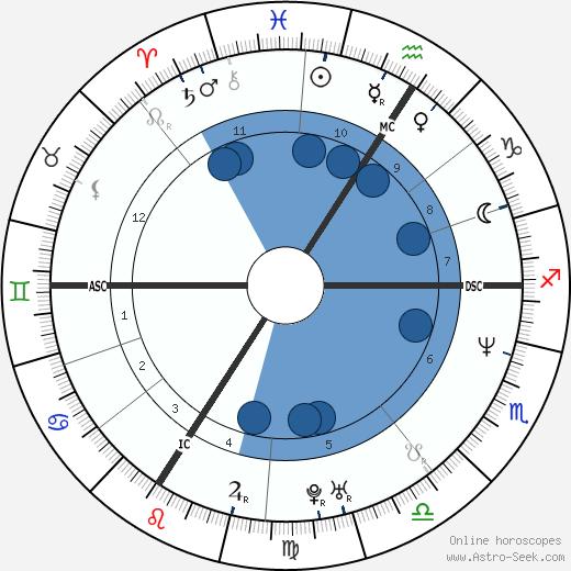 Carole Gaessler wikipedia, horoscope, astrology, instagram