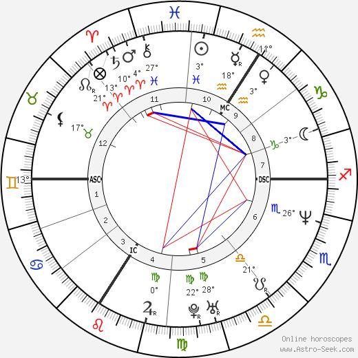 Carole Gaessler birth chart, biography, wikipedia 2019, 2020