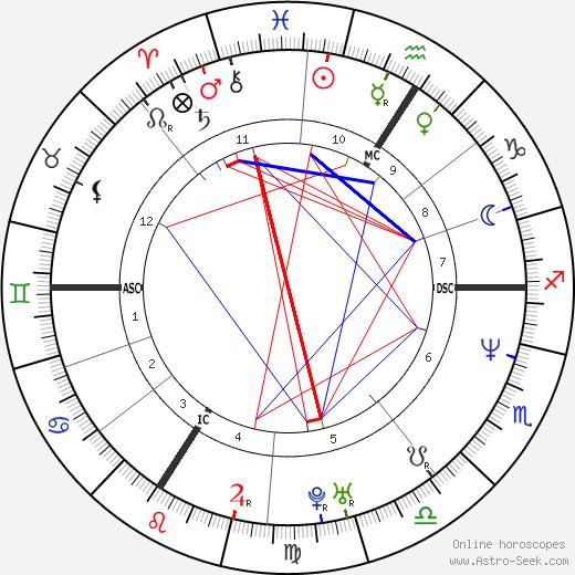 Carole Gaessler astro natal birth chart, Carole Gaessler horoscope, astrology