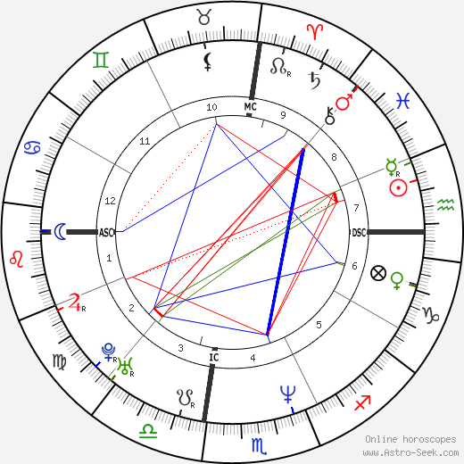 Christopher McCandless astro natal birth chart, Christopher McCandless horoscope, astrology