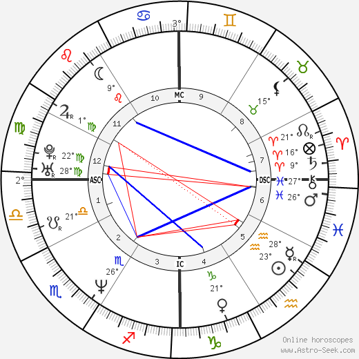 Chynna Phillips birth chart, biography, wikipedia 2018, 2019