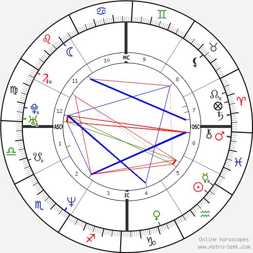 Chynna Phillips tema natale, oroscopo, Chynna Phillips oroscopi gratuiti, astrologia