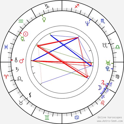 Corby Wells tema natale, oroscopo, Corby Wells oroscopi gratuiti, astrologia