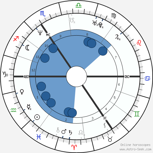 Delphine Boël wikipedia, horoscope, astrology, instagram