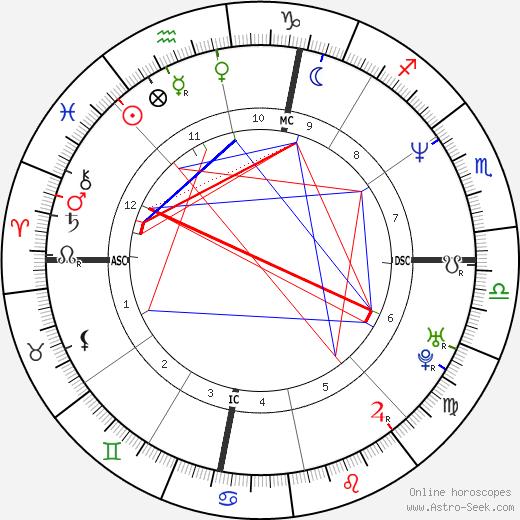 Dennis Coleman день рождения гороскоп, Dennis Coleman Натальная карта онлайн