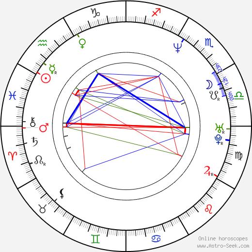 Dennis Satin birth chart, Dennis Satin astro natal horoscope, astrology