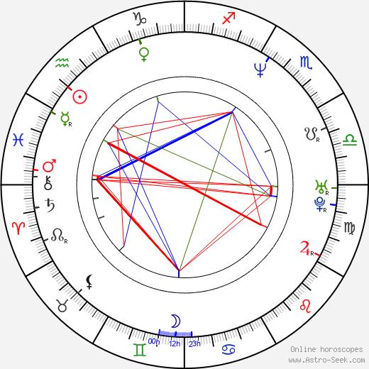 Derek Strong birth chart, Derek Strong astro natal horoscope, astrology