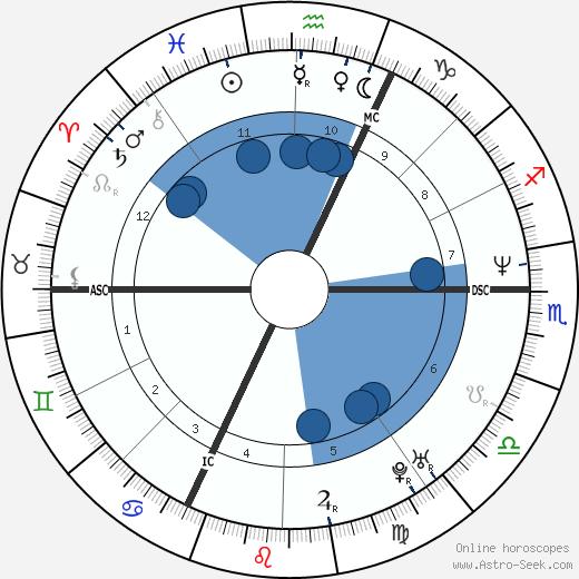 Dominique Fillon wikipedia, horoscope, astrology, instagram