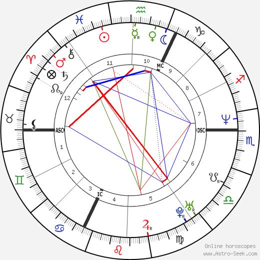 Dominique Fillon birth chart, Dominique Fillon astro natal horoscope, astrology
