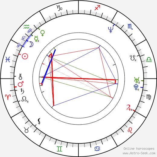 Dong-hwan Yoon birth chart, Dong-hwan Yoon astro natal horoscope, astrology