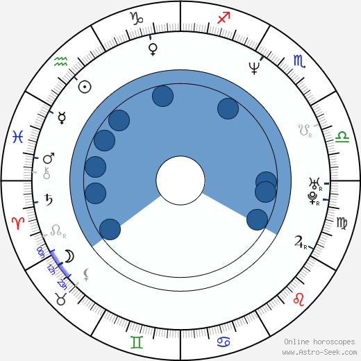Eythor Gudjonsson wikipedia, horoscope, astrology, instagram