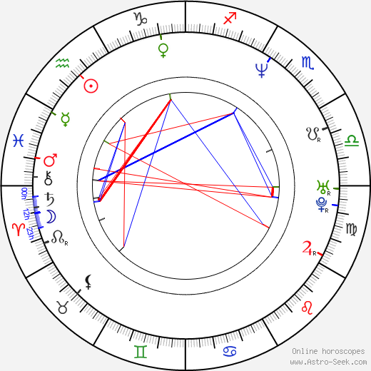 František Kučera astro natal birth chart, František Kučera horoscope, astrology