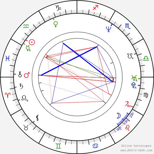 Gabriel Porras birth chart, Gabriel Porras astro natal horoscope, astrology