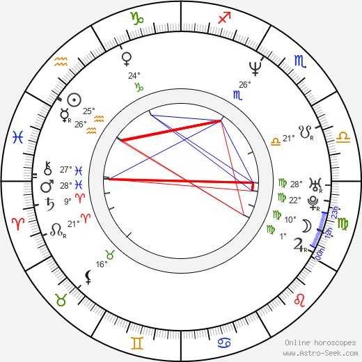 George Ivascu birth chart, biography, wikipedia 2019, 2020