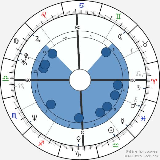 Giovanni Scattone wikipedia, horoscope, astrology, instagram