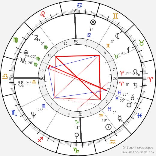 Giovanni Scattone birth chart, biography, wikipedia 2020, 2021