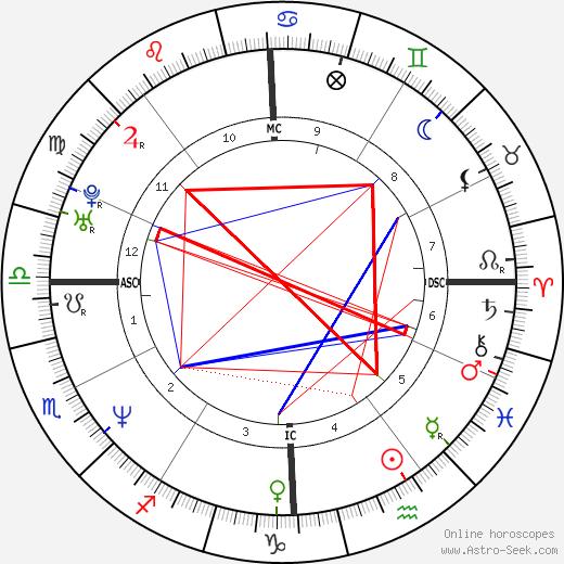 Giovanni Scattone birth chart, Giovanni Scattone astro natal horoscope, astrology