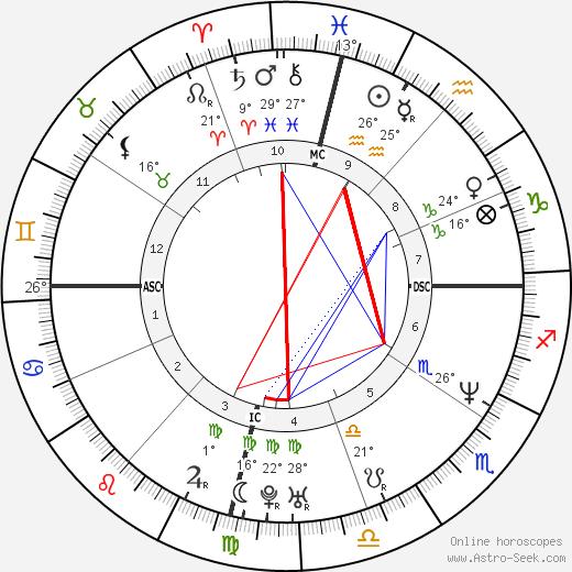 Gloria Trevi birth chart, biography, wikipedia 2017, 2018