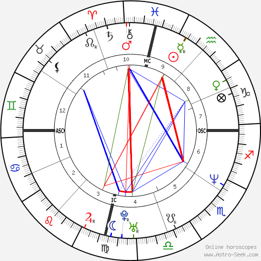 Gloria Trevi astro natal birth chart, Gloria Trevi horoscope, astrology