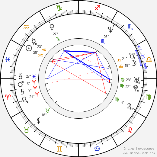Hira Ambrosino birth chart, biography, wikipedia 2019, 2020