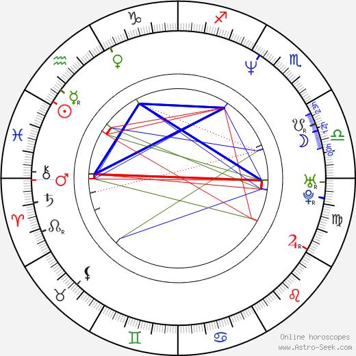 Hira Ambrosino birth chart, Hira Ambrosino astro natal horoscope, astrology