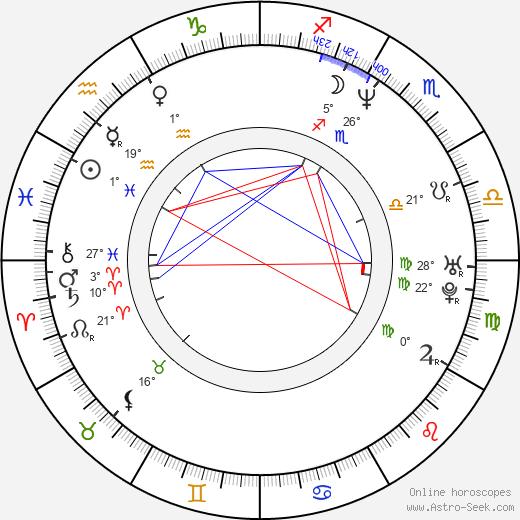 Ivan Cotroneo birth chart, biography, wikipedia 2019, 2020
