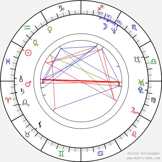 Ivan Cotroneo birth chart, Ivan Cotroneo astro natal horoscope, astrology