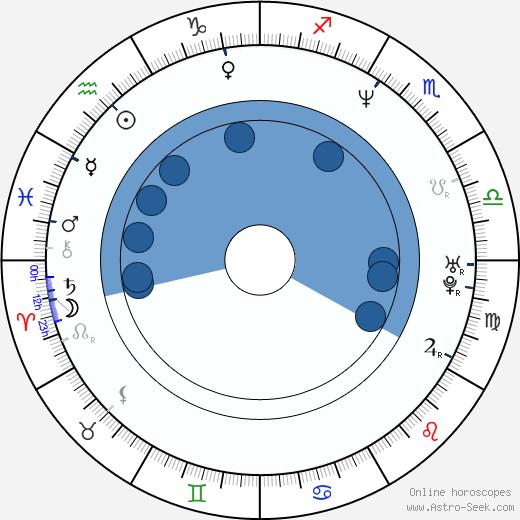 Jan Drbohlav wikipedia, horoscope, astrology, instagram