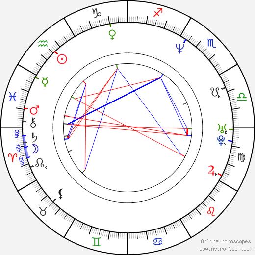 Jan Drbohlav день рождения гороскоп, Jan Drbohlav Натальная карта онлайн