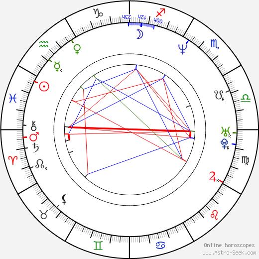 Jayson Williams день рождения гороскоп, Jayson Williams Натальная карта онлайн