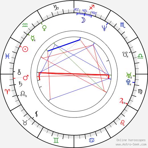 Jeri Ryan birth chart, Jeri Ryan astro natal horoscope, astrology